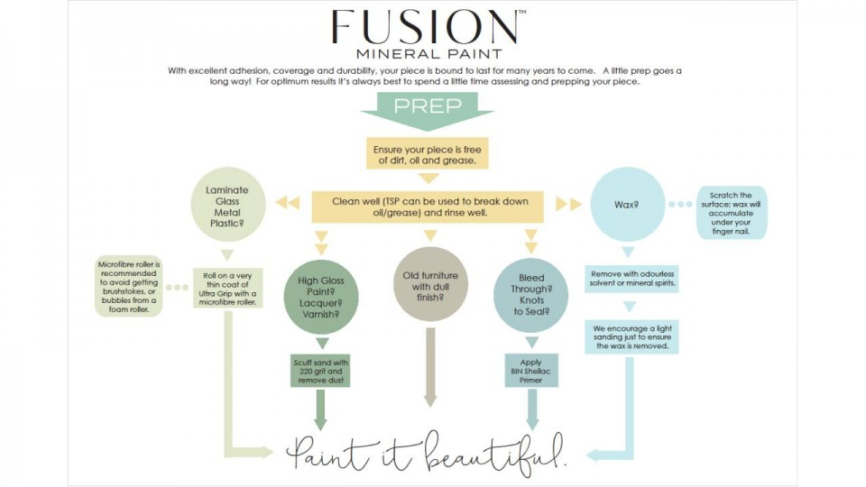 Furniture Paint Drying vs Curing • Fusion™ Mineral Paint