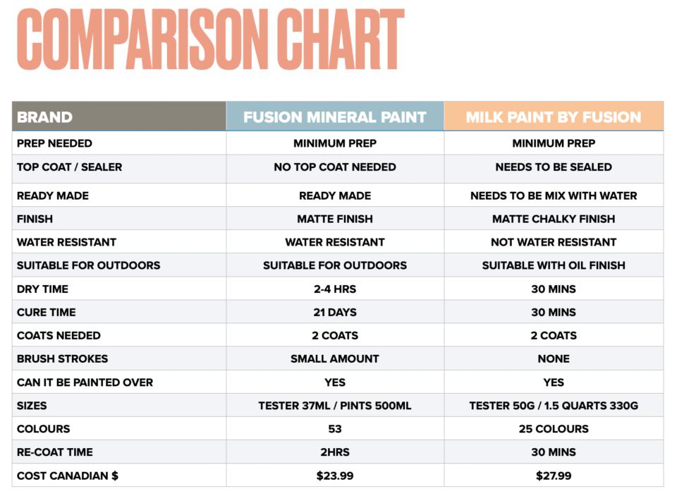 Comparison Chart Milk Paint vs Mineral Paint - Fusion Mineral Paint